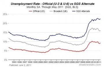 Shadow Stats May2011