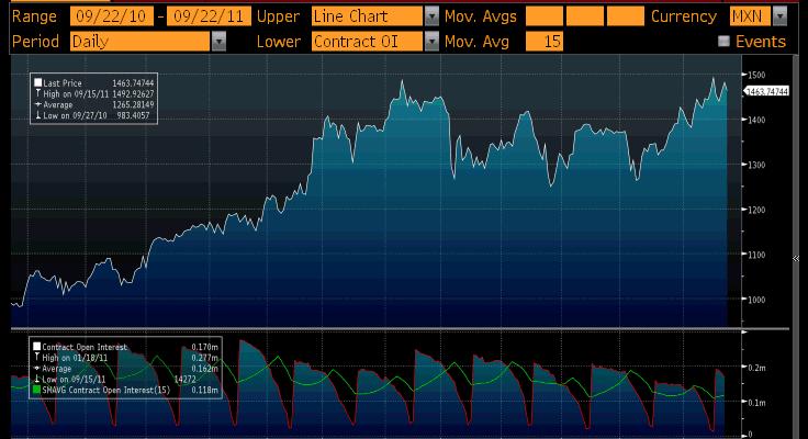 Brent Crude Mexican Pesos