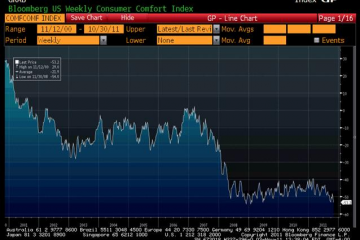 Bloomberg Consumer Confidence