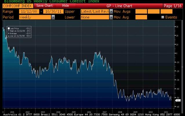 Bloomberg Consumer Confidence