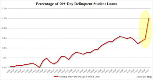 % Of 90+ Days O...dent Loans