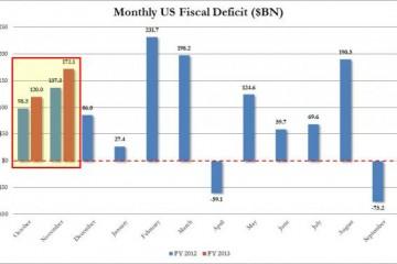 Nov deficit_0