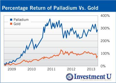 Investment U Palladium