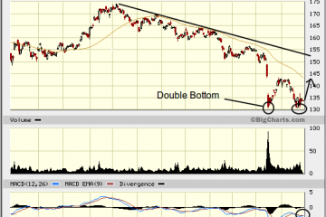 gold double bottom