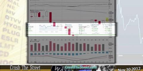 Market Wrap-Up Nov 30 2012