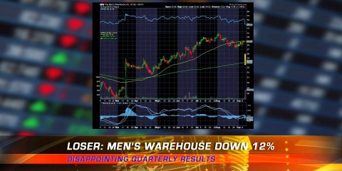 Stock Market Wrap-Up Sep 13