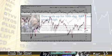 Stocks Wrap-Up Mar 15 2013