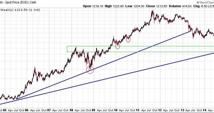 Gold Bulls Should Start To Worry About Gold's Uptrend At These Price Points 1