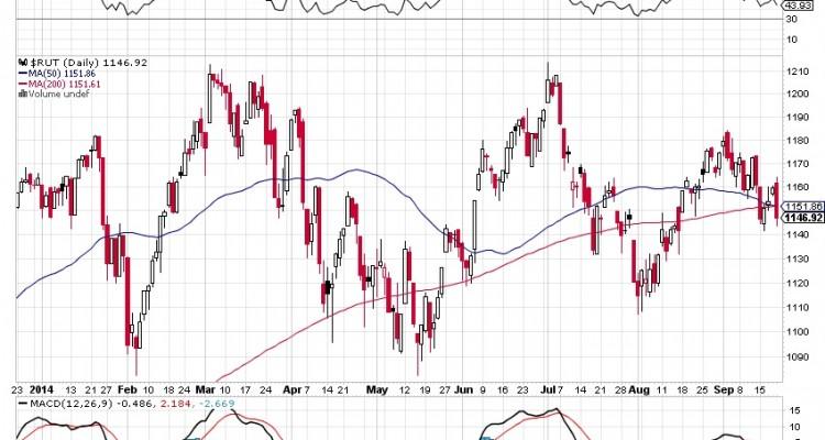 Small-Cap Meltdown Chart 1