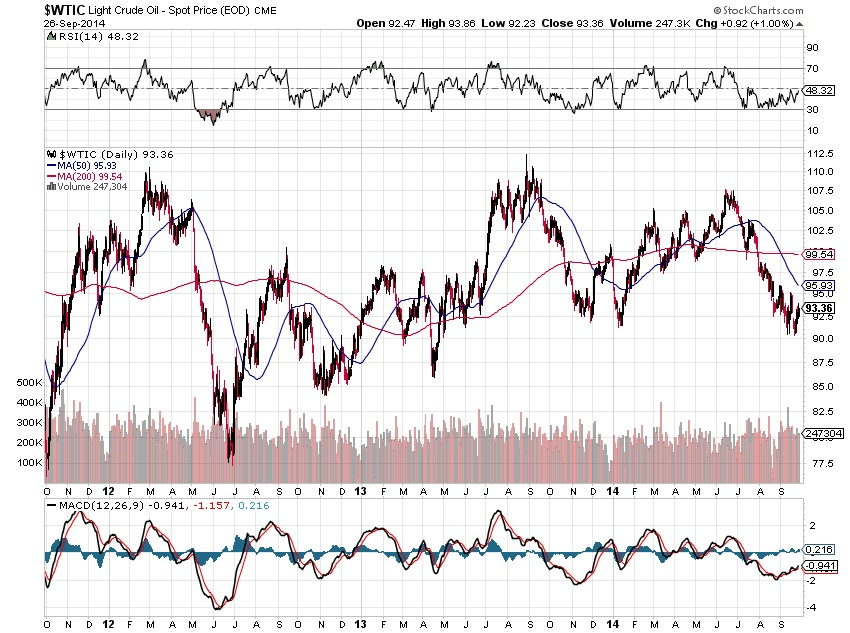 The Crude Oil Tapout Chart 2