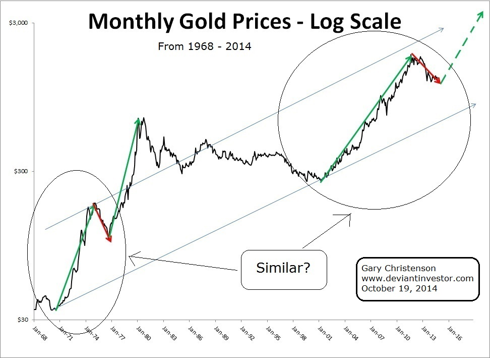 gold-price-monthly-1968-2014