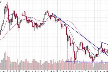 gold_price_november_2014