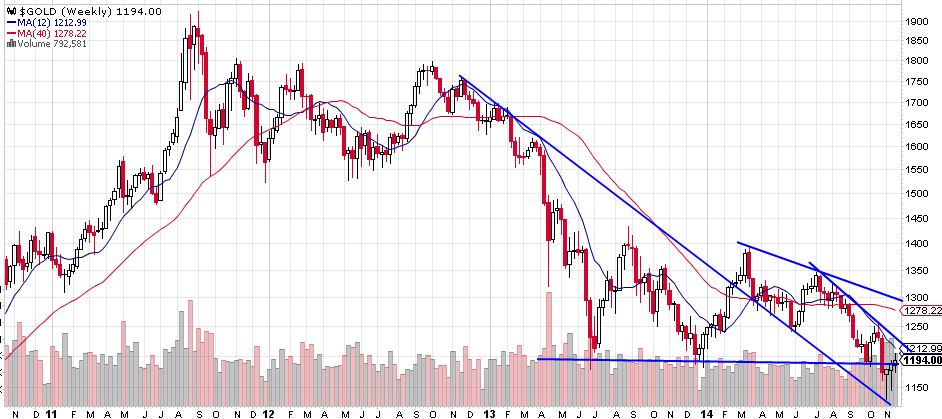 Gold, Silver, Miners At Critical Juncture