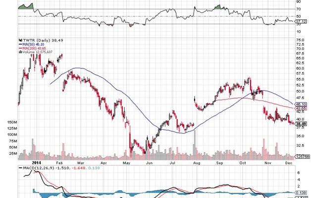 Collapse: Twitter's Stock Market Journey Chart 1