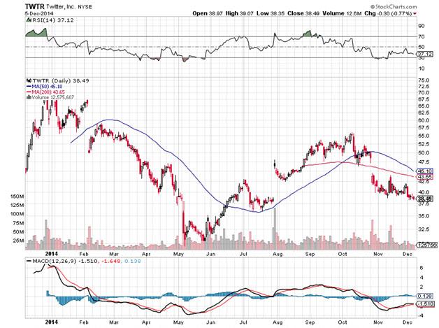 Collapse-Twitters-Stock-Market-Journey---Chart-1