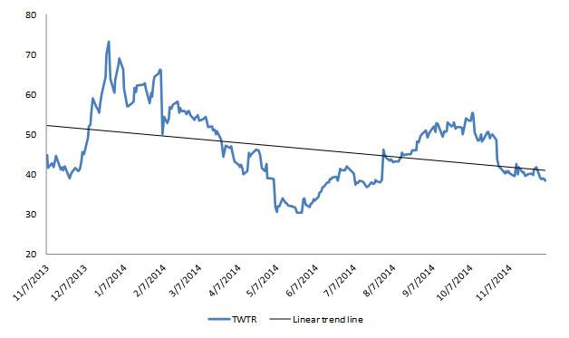Collapse-Twitters-Stock-Market-Journey---Chart-2