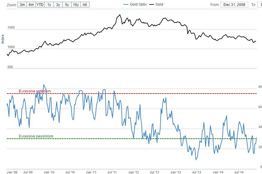 Gold Optimism Retracing From Extreme Levels Chart 1