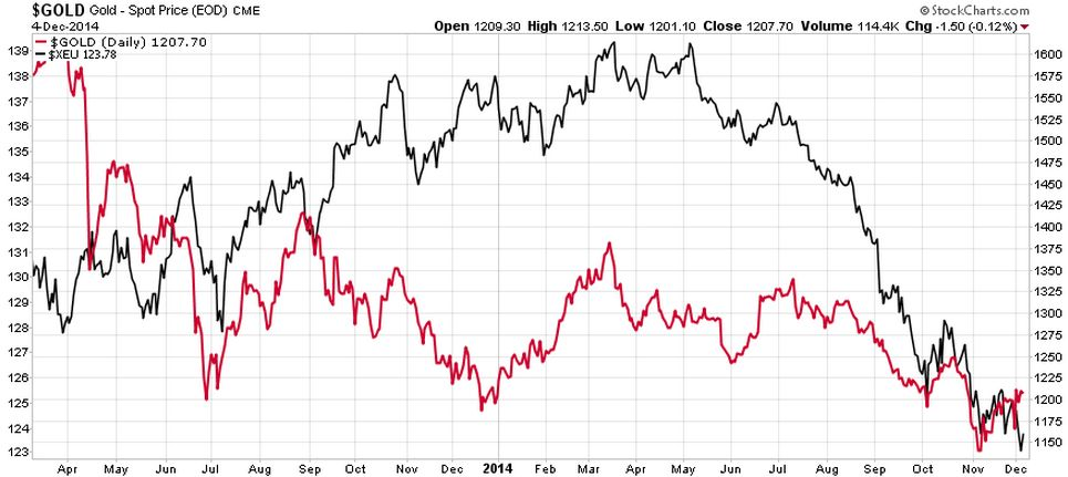 Gold Optimism Retracing From Extreme Levels - Gold vs Europe