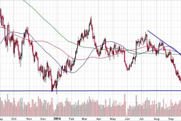 Gold, Silver, Miners Break Gold Chart