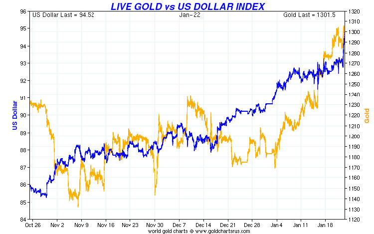 DOLLAR_gold_22_January_2015