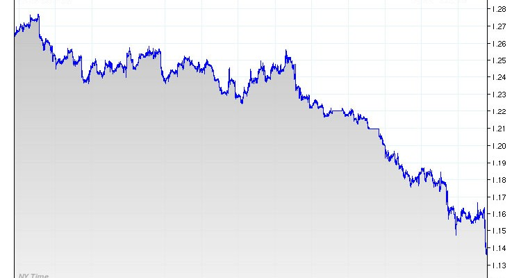 Selling euros