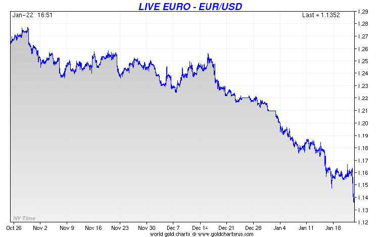 Euro Selling Off, Gold And Dollar Rising
