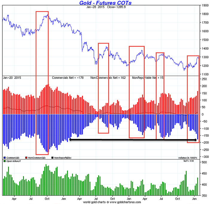 Gold And Silver COT Report Rally Could Be Short-Lived