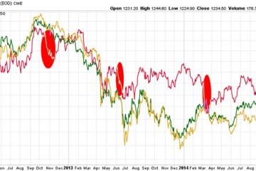 Precious Metals Investors Watch Out For Copper's Slide