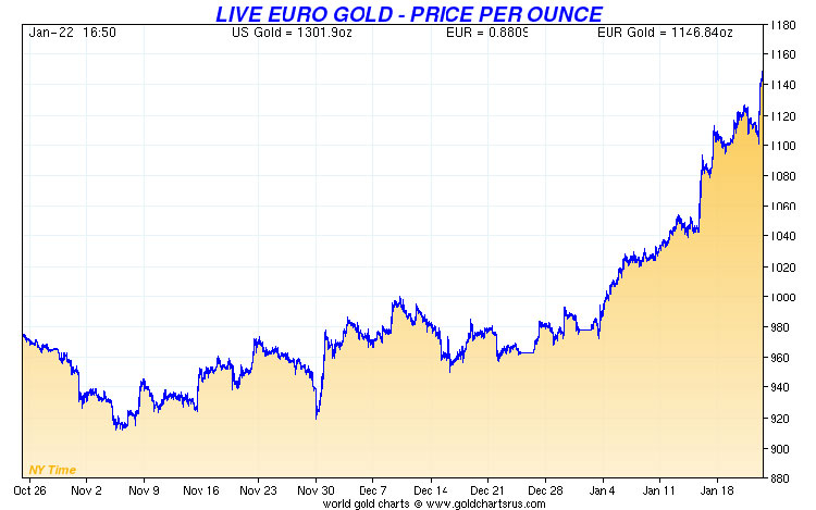euro_gold_22_January_2015