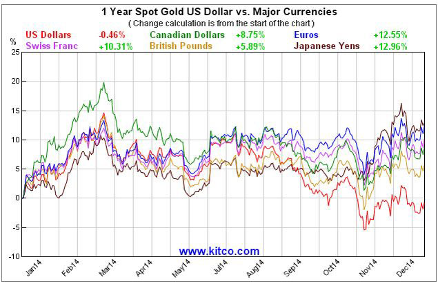 gold in major currencies 2014