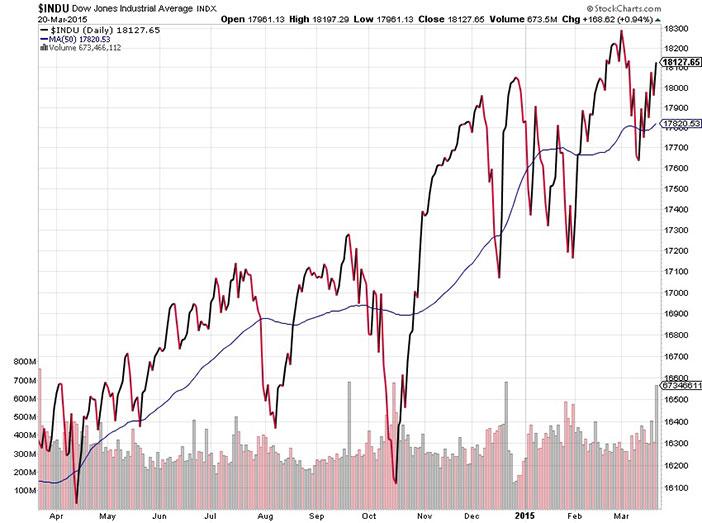 Dow avg