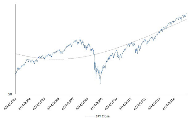 Emerging Market Rotation SPY