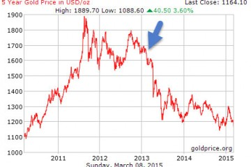 Encouraging Signs Of Consolidation In Precious Metals