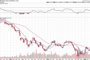 Gold Miners - What A Bifurcated Market Looks Like