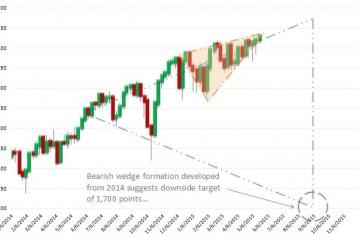 Death Triangle for the S&P 500 Signaling Near-Term Correction