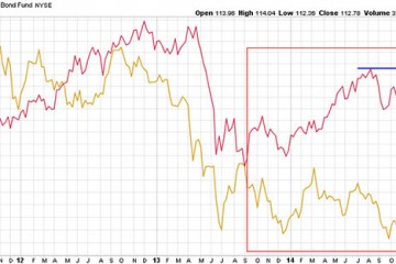 Inflation Expectations Rising - Good For Precious Metals