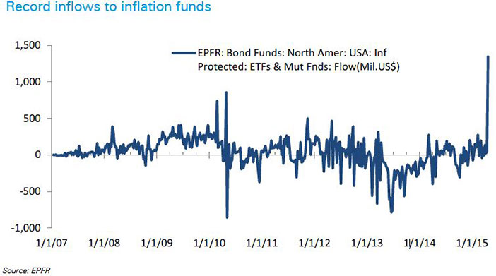 inflation_funds_inflows.jpg-large