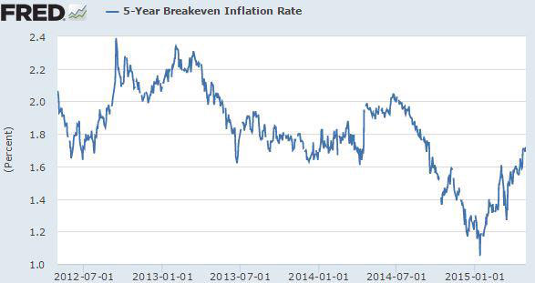inflation_rate_5y
