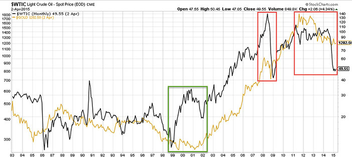 Crude Oil Gold 1983