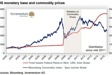 In Gold We Trust Gold Price Forecast Of $2,300