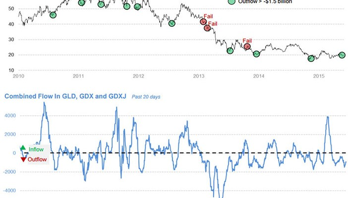 Large Outflows From GDX And GLD Good Contra-Indicator