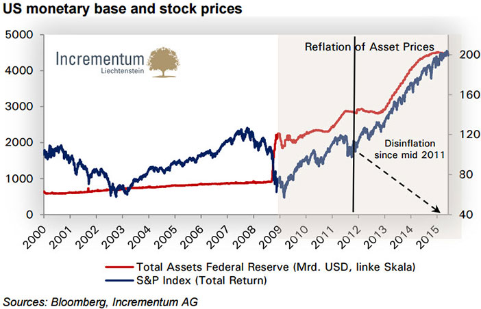 monetary_base_stock_prices_2000_2015