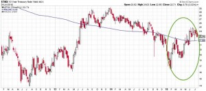 Gold - Interest Rate Hike Priced In?