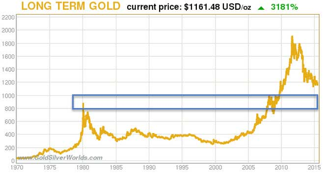 How Far Can Gold And Silver Fall - Gold Chart