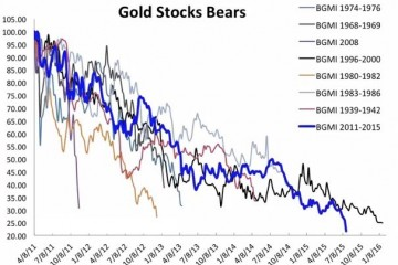 Gold Stocks Going Through Ugliest Bear Market In History