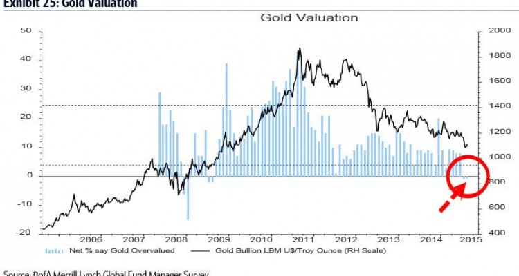 Gold Undervalued According to