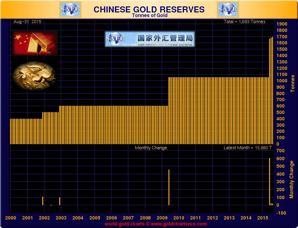 China Chooses For Gold And Dumps Dollars - Gold Chart