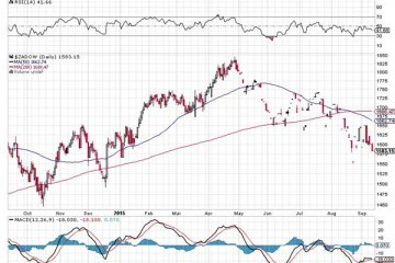 Global Market Crisis - The Simple Reason Why This Time Is Different!