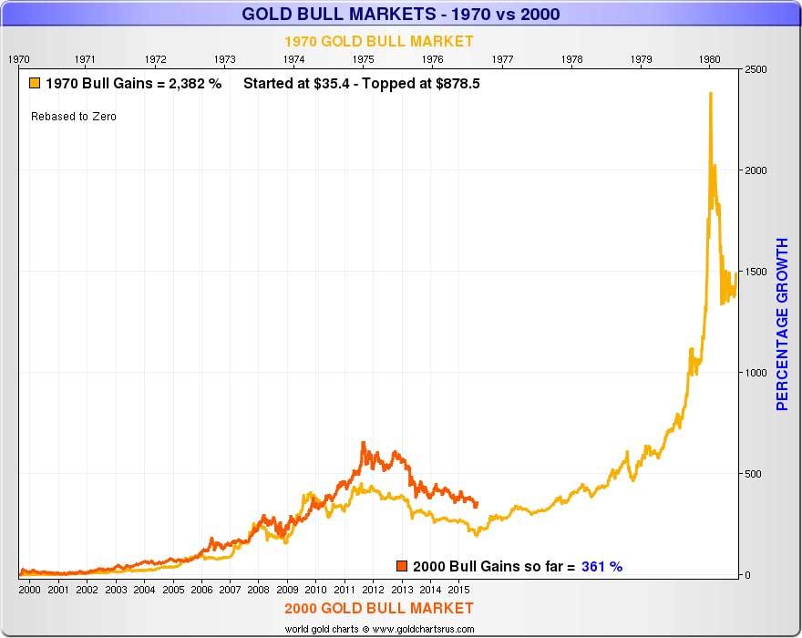 Gold Bulls - 2015 vs 1976 chart 1