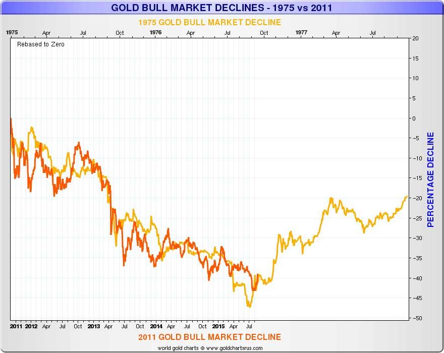 Gold Bulls - 2015 vs 1976 Chart 2